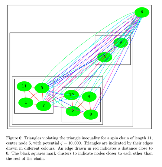 Geometry of Quantum Networks and Quantum Network Routing